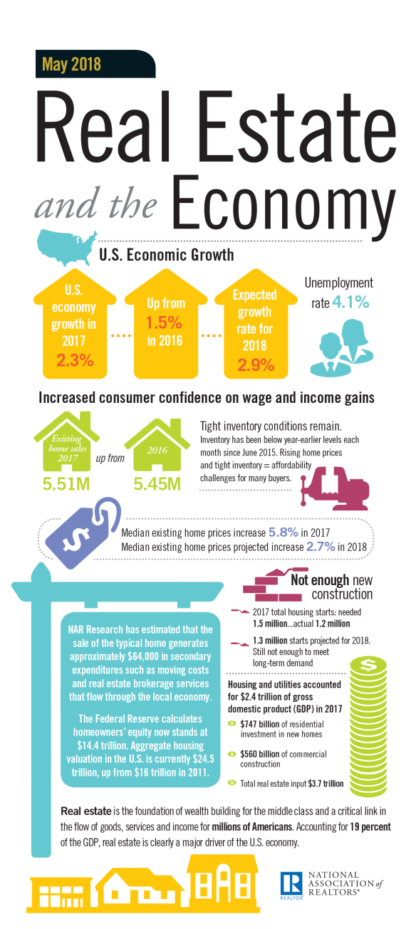 2018-rltme_real-estate-and-the-economy-infographic-04-26-18-1224w-2737h